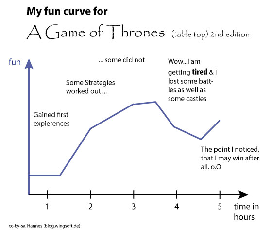 got-tabletop (fun curve)