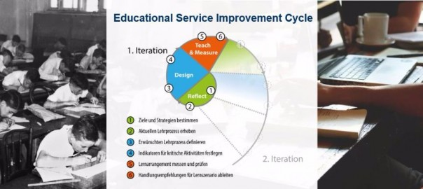 Educational Service Improvement Cycle